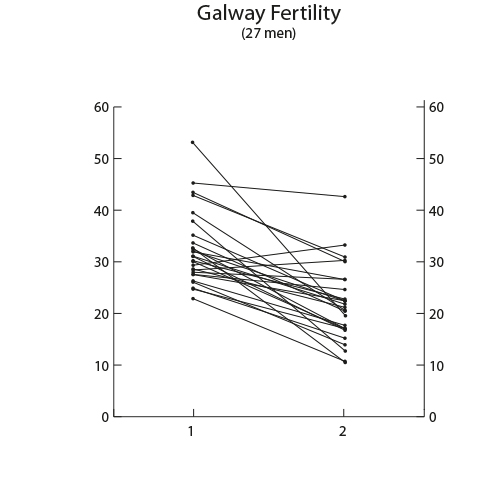 DNA quality Galway Fertility